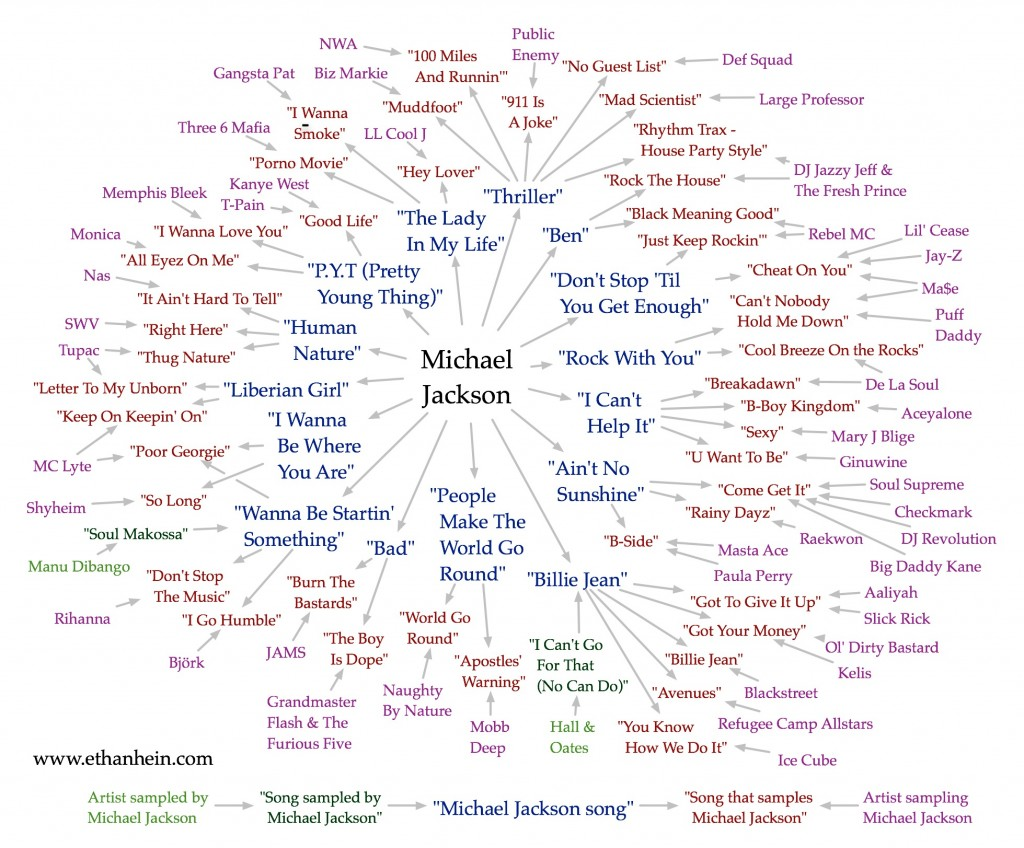 Michael Jackson sample map
