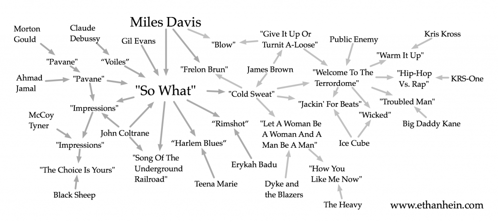 miles davis analysis so what So what is the first track on the 1959 album kind of blue by american trumpeter miles davis it is one of the best known examples of modal jazz, .