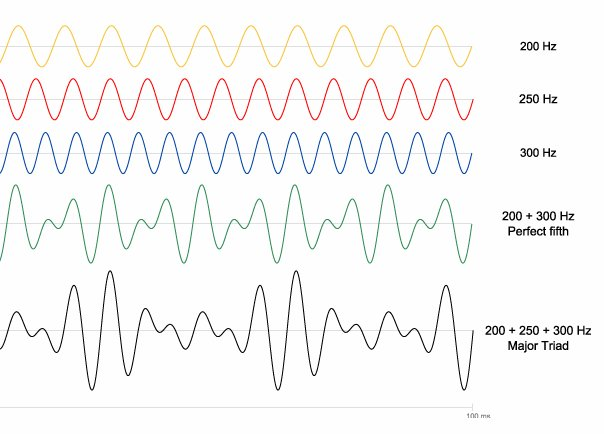 Visualizing Music The Ethan Hein Blog