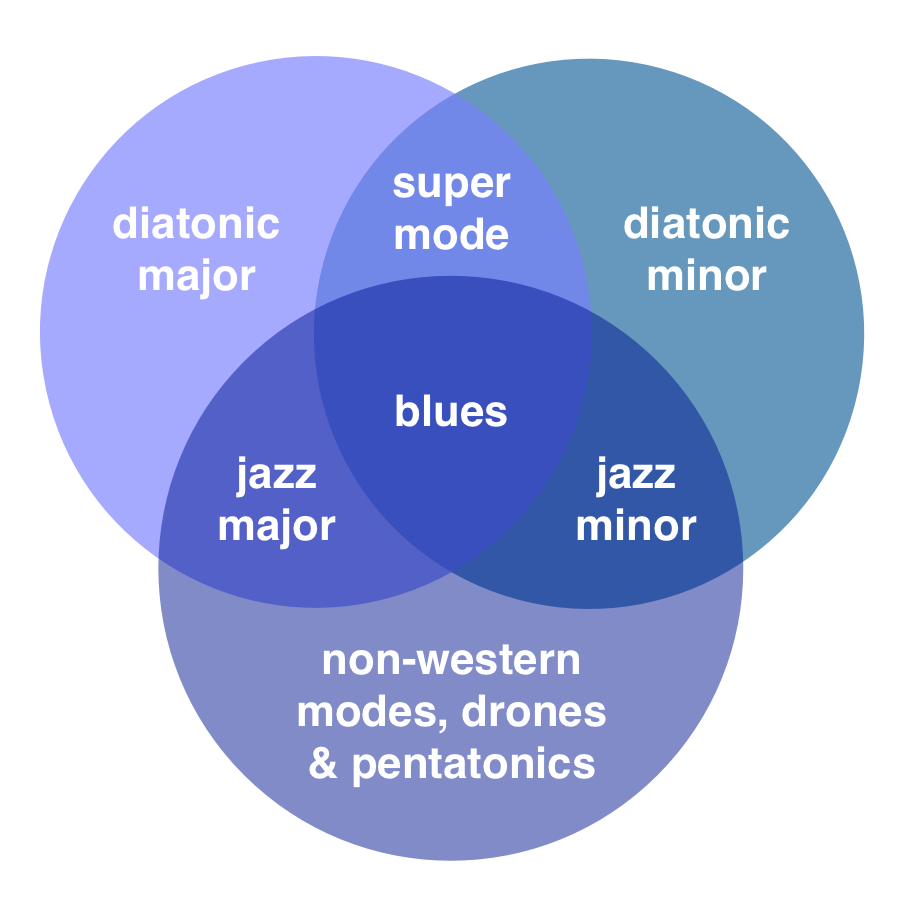Blues tonality